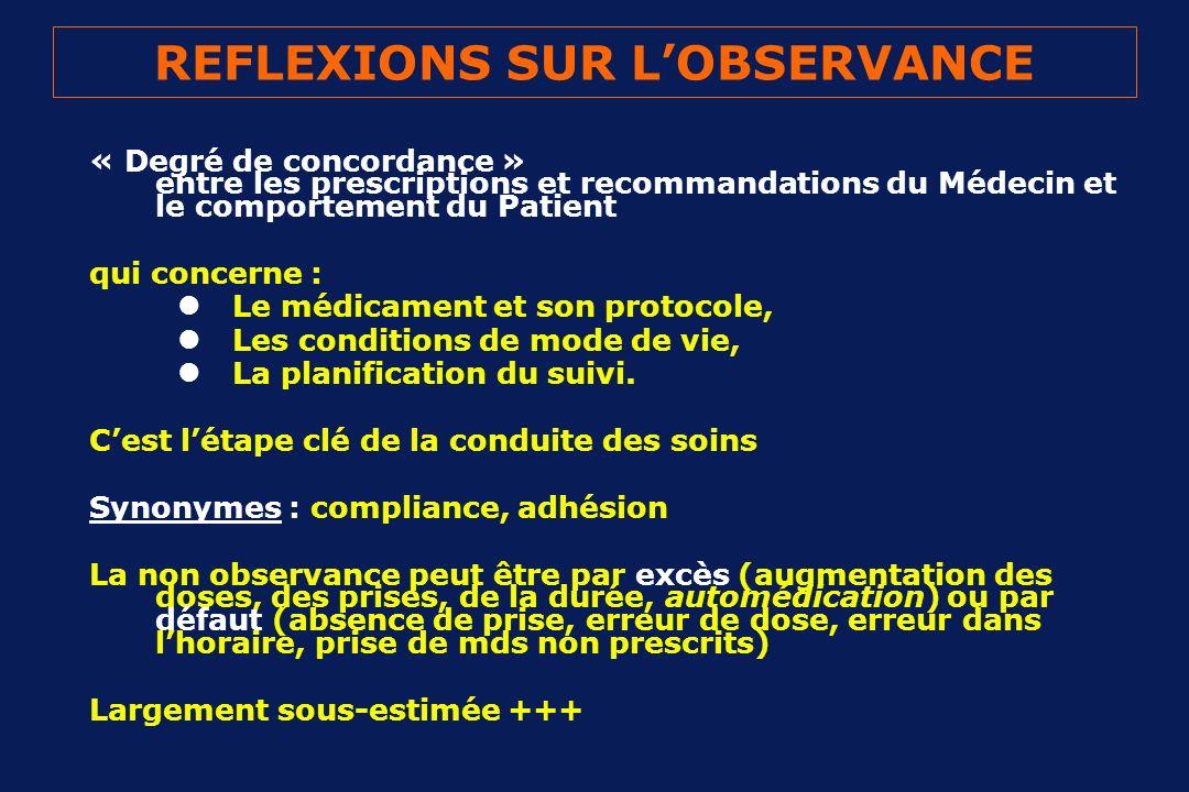 REFLEXIONS SUR LOBSERVANCE « Degré de concordance » entre les prescriptions et recommandations du Médecin et le comportement du Patient qui concerne :