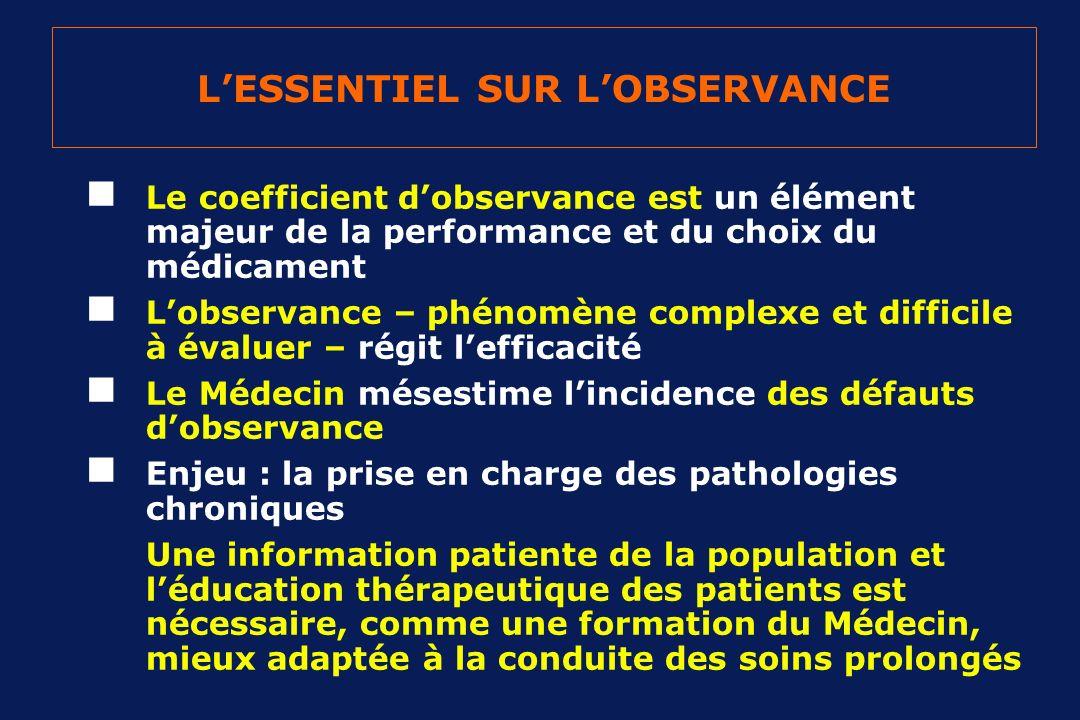 LESSENTIEL SUR LOBSERVANCE Le coefficient dobservance est un élément majeur de la performance et du choix du médicament Lobservance – phénomène comple