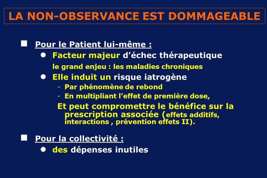 LEVALUATION EST DIFFICILE ET INCERTAINE Méthode directe : Dosage du médicament ou dun marqueur (INR, dépakinémie…) Méthodes indirectes Interrogatoire et dialogue (questionnaire) Appréciation du résultat (HBA1c, LDL, PA…) Décompte des unités du médicament Décompte du renouvellement de lordonnance Étude de marqueurs biocliniques : -Fc sous bétabloquant -Cupule digitalique -Uricémie sous déplétion sodée… Dispositif de contrôle douverture pilulier électronique (MEMS ), information objective : essais thérapeutiques +++