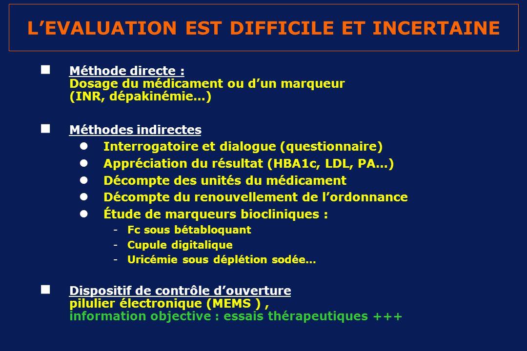 LEVALUATION EST DIFFICILE ET INCERTAINE Méthode directe : Dosage du médicament ou dun marqueur (INR, dépakinémie…) Méthodes indirectes Interrogatoire