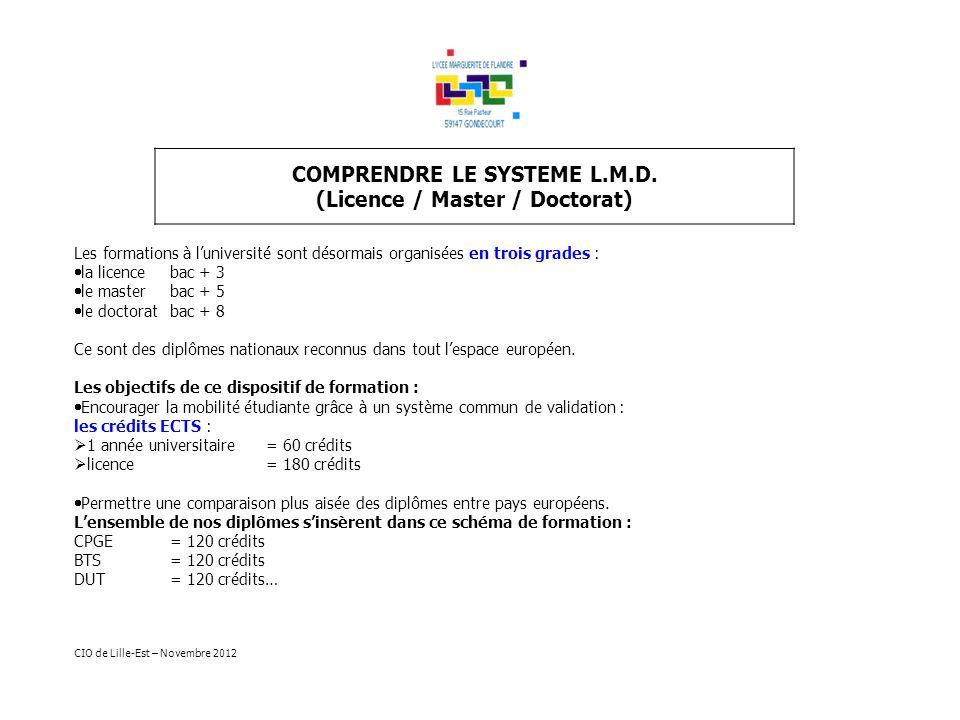 COMPRENDRE LE SYSTEME L.M.D. (Licence / Master / Doctorat) Les formations à luniversité sont désormais organisées en trois grades : la licence bac + 3