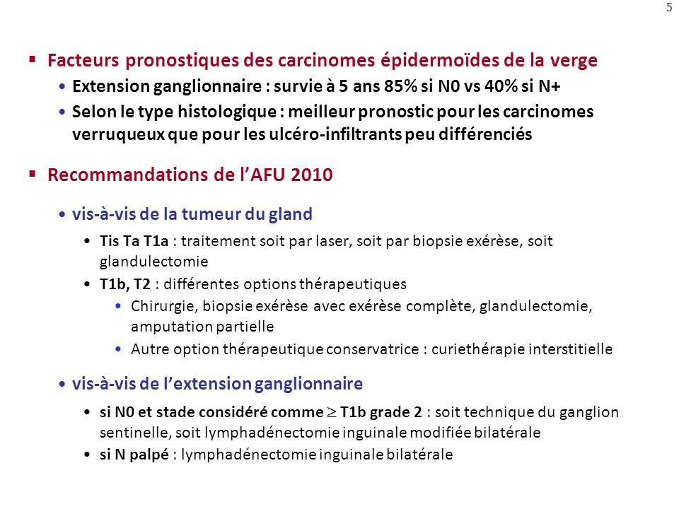 5 Facteurs pronostiques des carcinomes épidermoïdes de la verge Extension ganglionnaire : survie à 5 ans 85% si N0 vs 40% si N+ Selon le type histolog
