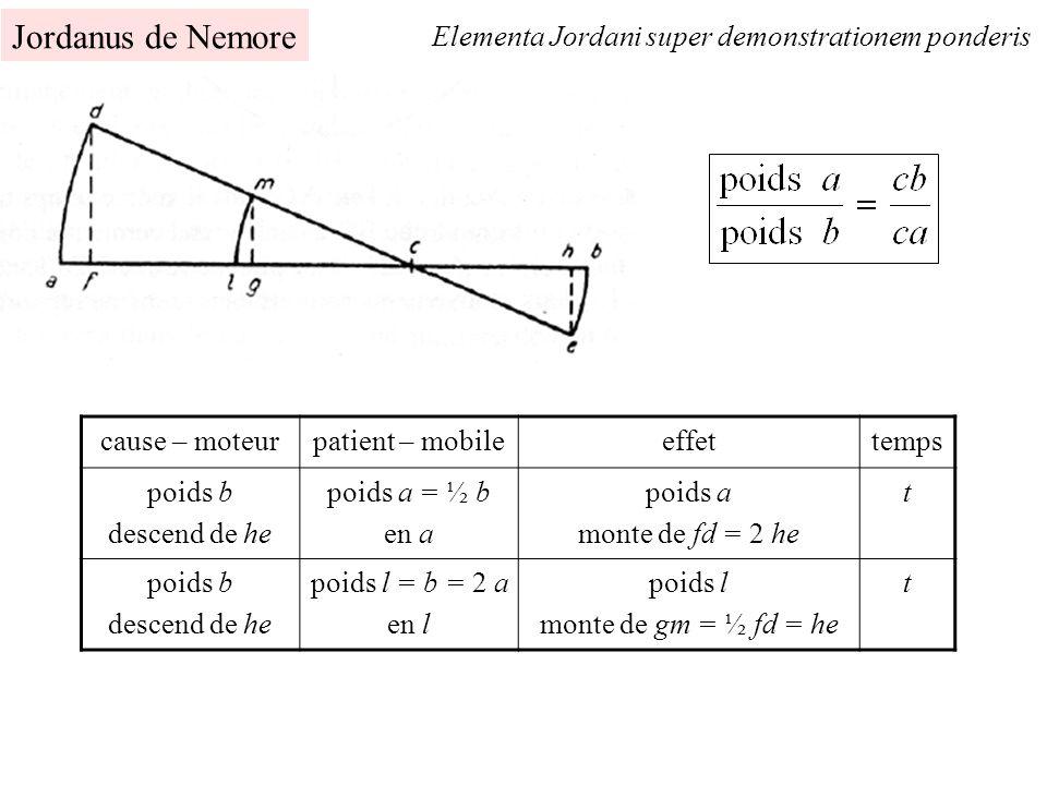 Jordanus de Nemore Elementa Jordani super demonstrationem ponderis cause – moteurpatient – mobileeffettemps poids b descend de he poids a = ½ b en a p