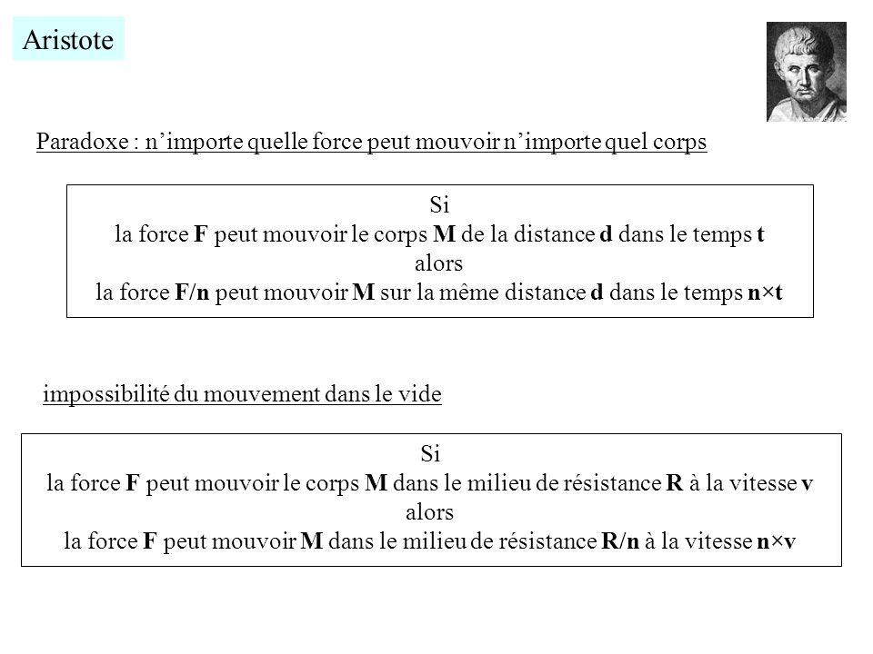 Aristote Si la force F peut mouvoir le corps M de la distance d dans le temps t alors la force F/n peut mouvoir M sur la même distance d dans le temps