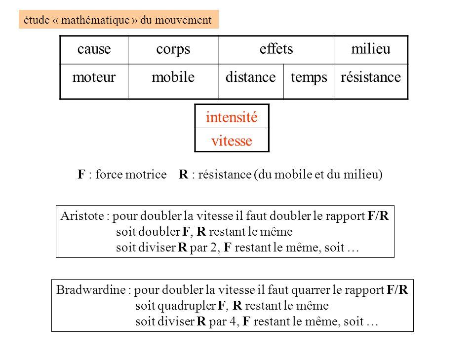 étude « mathématique » du mouvement causecorpseffetsmilieu moteurmobiledistancetempsrésistance intensité vitesse F : force motrice R : résistance (du