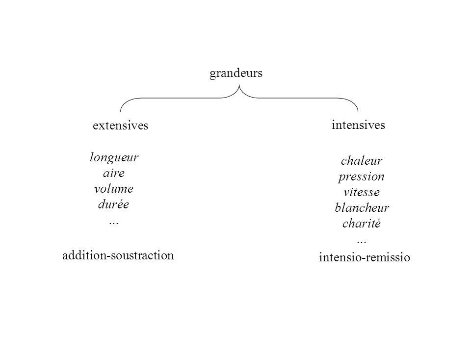 grandeurs extensives intensives longueur aire volume durée … chaleur pression vitesse blancheur charité … addition-soustraction intensio-remissio