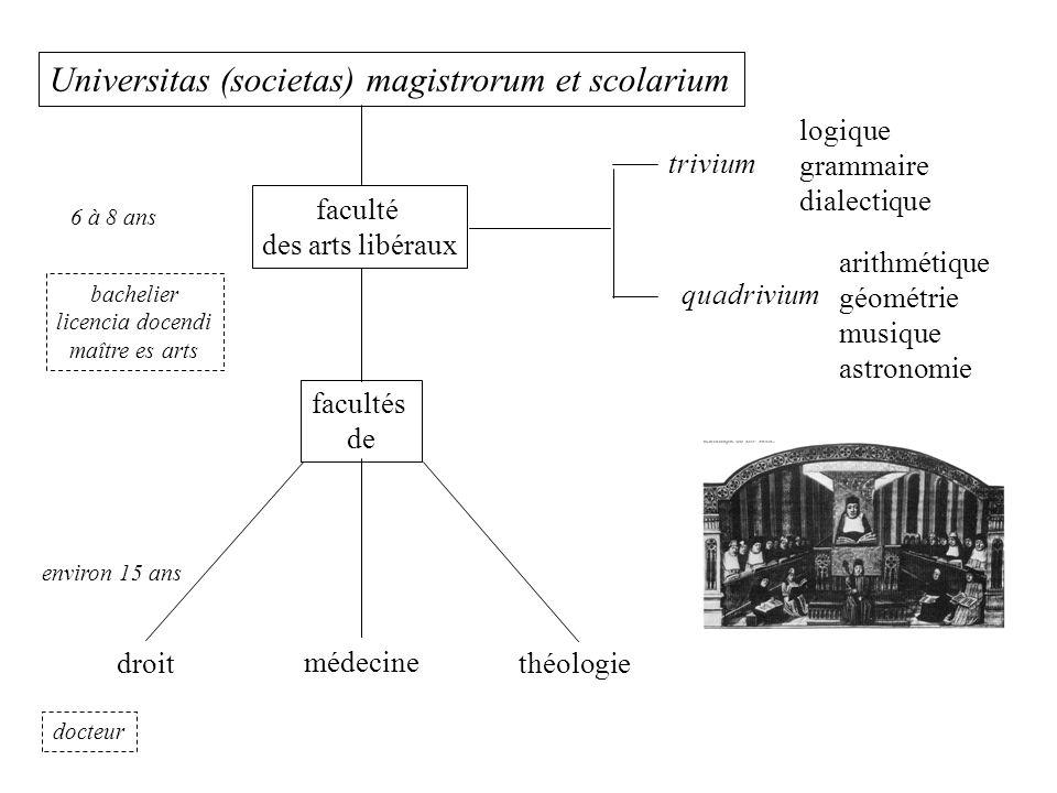 trivium quadrivium logique grammaire dialectique arithmétique géométrie musique astronomie Universitas (societas) magistrorum et scolarium médecine th