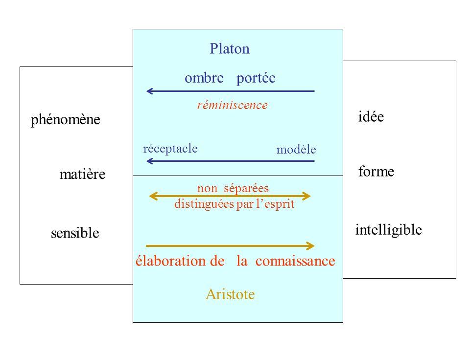 Platon Aristote phénomène sensible intelligible idée ombre portée élaboration de la connaissance réminiscence forme matière modèle réceptacle non sépa