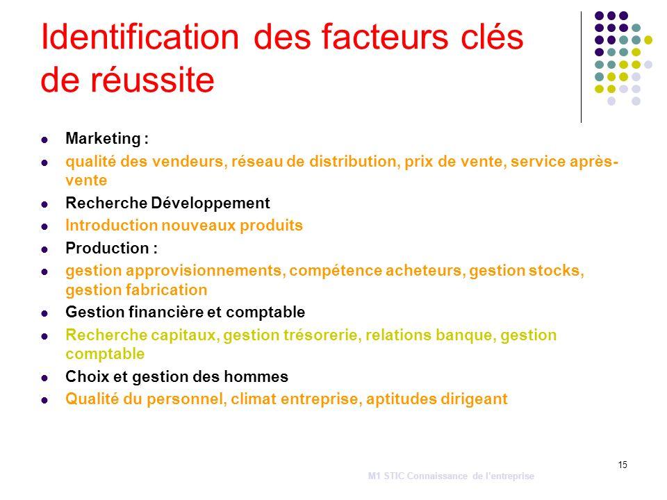 15 Identification des facteurs clés de réussite Marketing : qualité des vendeurs, réseau de distribution, prix de vente, service après- vente Recherch