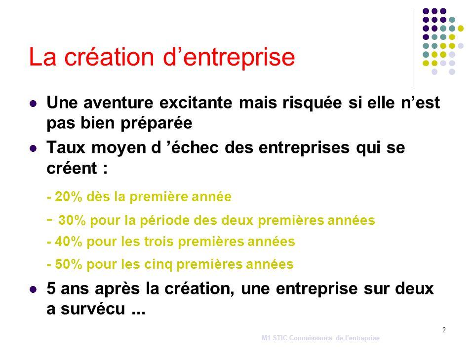 2 La création dentreprise Une aventure excitante mais risquée si elle nest pas bien préparée Taux moyen d échec des entreprises qui se créent : - 20%