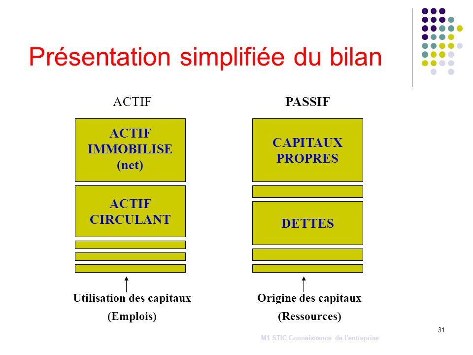 31 Présentation simplifiée du bilan ACTIF IMMOBILISE (net) ACTIF CIRCULANT ACTIF CAPITAUX PROPRES DETTES PASSIF Utilisation des capitaux (Emplois) Ori