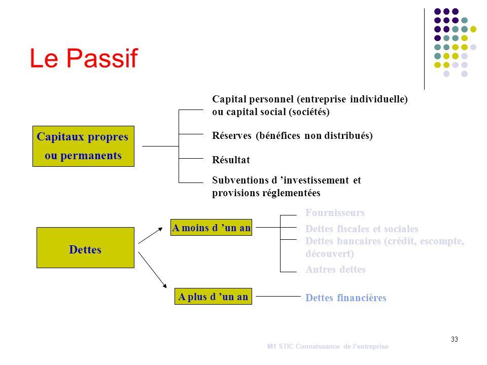 33 Le Passif Capitaux propres ou permanents Dettes Capital personnel (entreprise individuelle) ou capital social (sociétés) Réserves (bénéfices non di