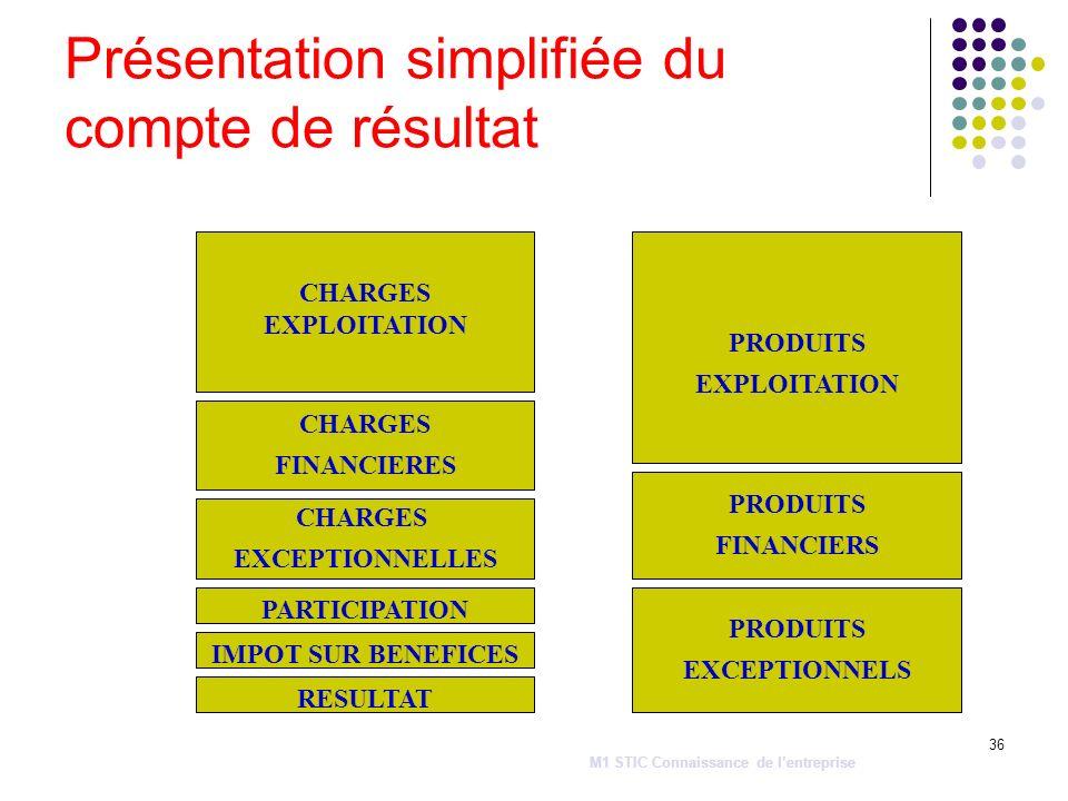36 Présentation simplifiée du compte de résultat CHARGES EXPLOITATION CHARGES FINANCIERES CHARGES EXCEPTIONNELLES PARTICIPATION IMPOT SUR BENEFICES RE