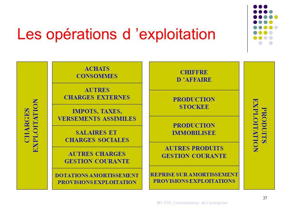 37 Les opérations d exploitation CHARGES EXPLOITATION IMPOTS, TAXES, VERSEMENTS ASSIMILES AUTRES CHARGES EXTERNES SALAIRES ET CHARGES SOCIALES ACHATS