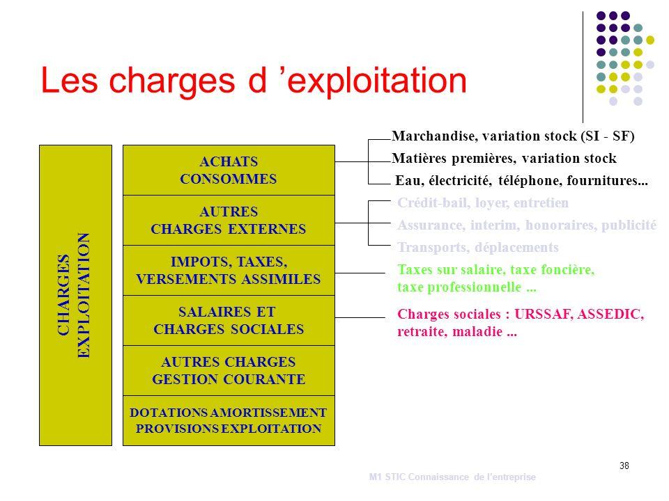38 Les charges d exploitation CHARGES EXPLOITATION IMPOTS, TAXES, VERSEMENTS ASSIMILES AUTRES CHARGES EXTERNES SALAIRES ET CHARGES SOCIALES ACHATS CON