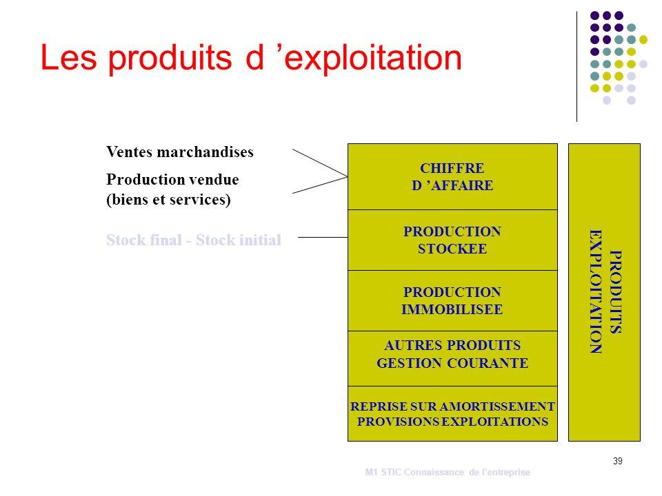 39 Les produits d exploitation PRODUITS EXPLOITATION CHIFFRE D AFFAIRE PRODUCTION STOCKEE PRODUCTION IMMOBILISEE AUTRES PRODUITS GESTION COURANTE REPR