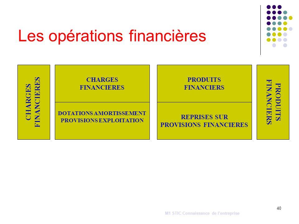 40 Les opérations financières CHARGES FINANCIERES CHARGES FINANCIERES DOTATIONS AMORTISSEMENT PROVISIONS EXPLOITATION PRODUITS FINANCIERS PRODUITS FIN