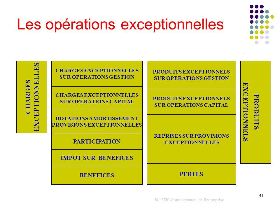 41 Les opérations exceptionnelles CHARGES EXCEPTIONNELLES CHARGES EXCEPTIONNELLES SUR OPERATIONS GESTION CHARGES EXCEPTIONNELLES SUR OPERATIONS CAPITA