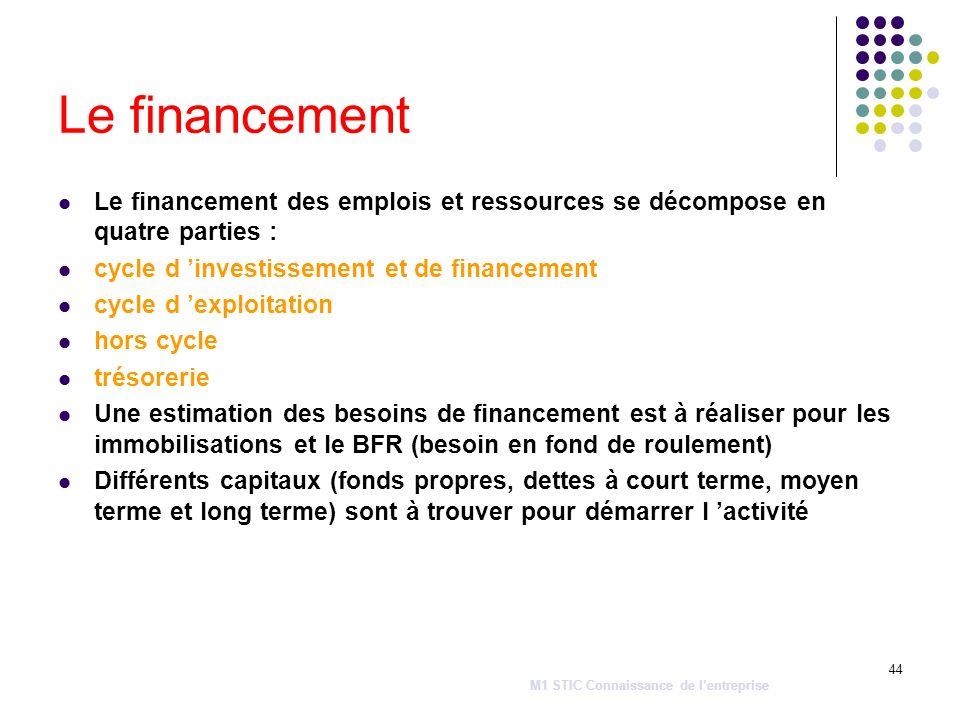 44 Le financement Le financement des emplois et ressources se décompose en quatre parties : cycle d investissement et de financement cycle d exploitat
