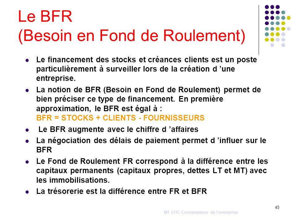 45 Le BFR (Besoin en Fond de Roulement) Le financement des stocks et créances clients est un poste particulièrement à surveiller lors de la création d