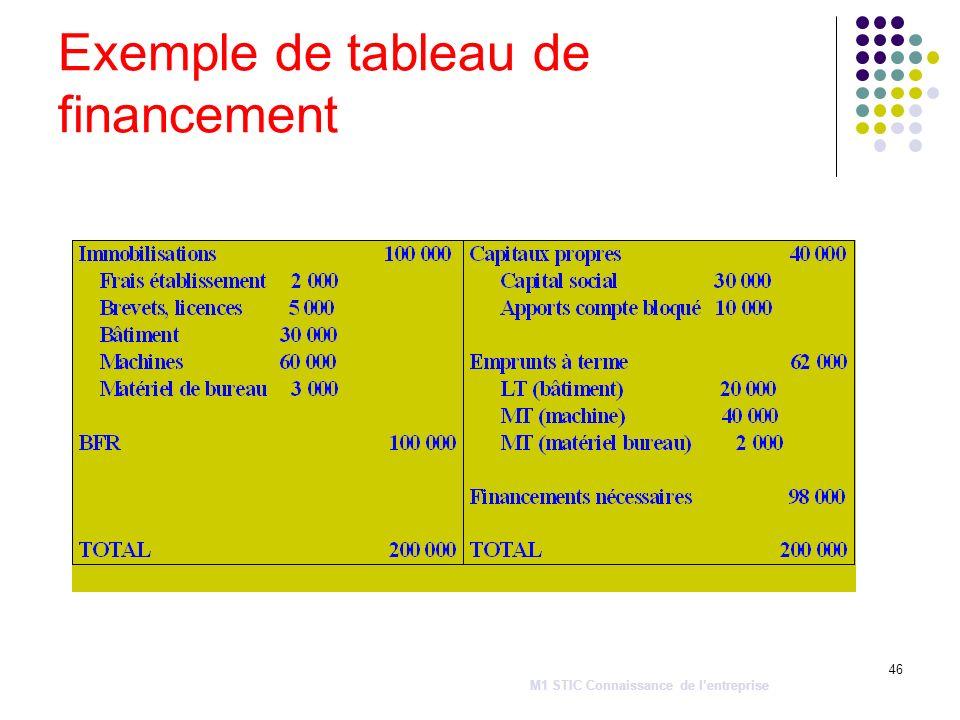 46 Exemple de tableau de financement M1 STIC Connaissance de lentreprise