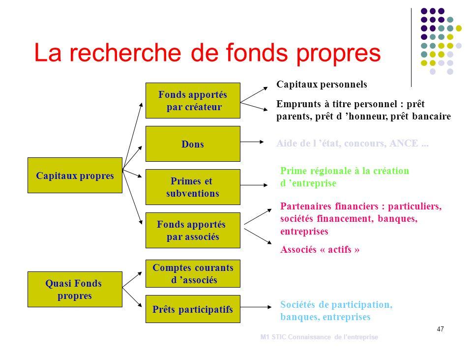 47 La recherche de fonds propres Capitaux propres Fonds apportés par créateur Dons Primes et subventions Fonds apportés par associés Quasi Fonds propr
