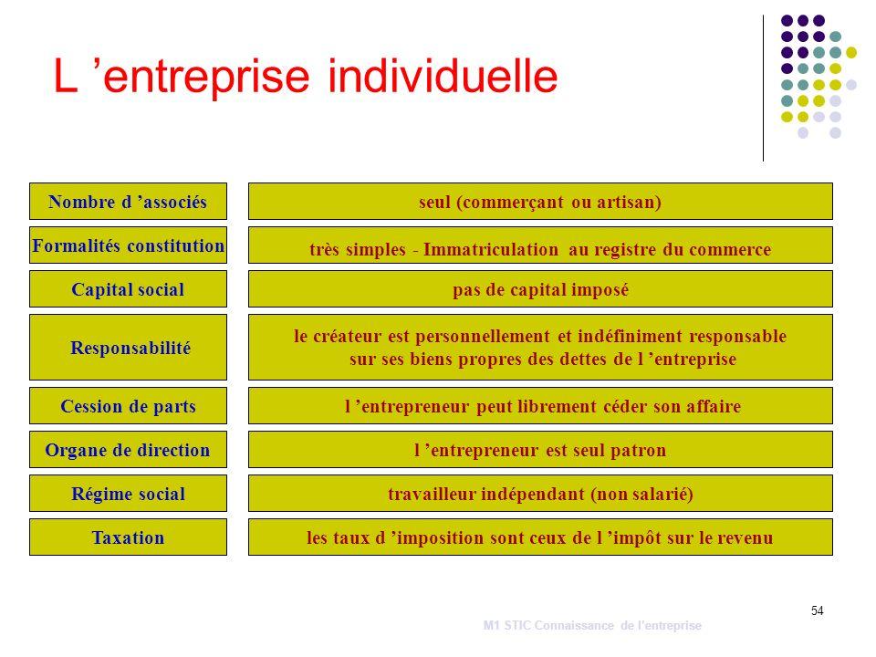 54 L entreprise individuelle Cession de parts Nombre d associés Capital social Régime social Responsabilité Organe de direction Formalités constitutio