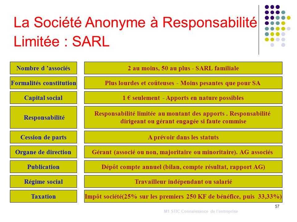 57 La Société Anonyme à Responsabilité Limitée : SARL Cession de parts Nombre d associés Capital social Régime social Responsabilité Organe de directi