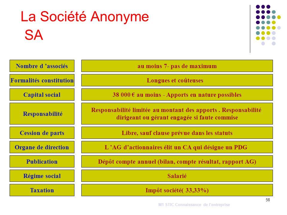 58 La Société Anonyme SA Cession de parts Nombre d associés Capital social Régime social Responsabilité Organe de direction Formalités constitution Ta