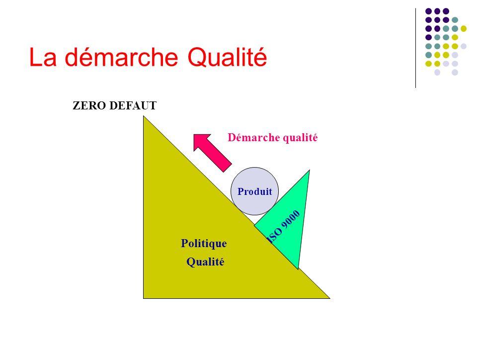 La démarche Qualité Politique Qualité ISO 9000 Produit ZERO DEFAUT Démarche qualité