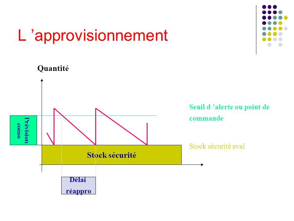 L approvisionnement Stock sécurité aval Seuil d alerte ou point de commande Stock sécurité Quantité Délai réappro Prévision conso