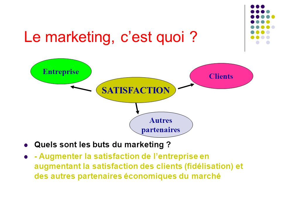 Le marketing, cest quoi ? Quels sont les buts du marketing ? - Augmenter la satisfaction de lentreprise en augmentant la satisfaction des clients (fid