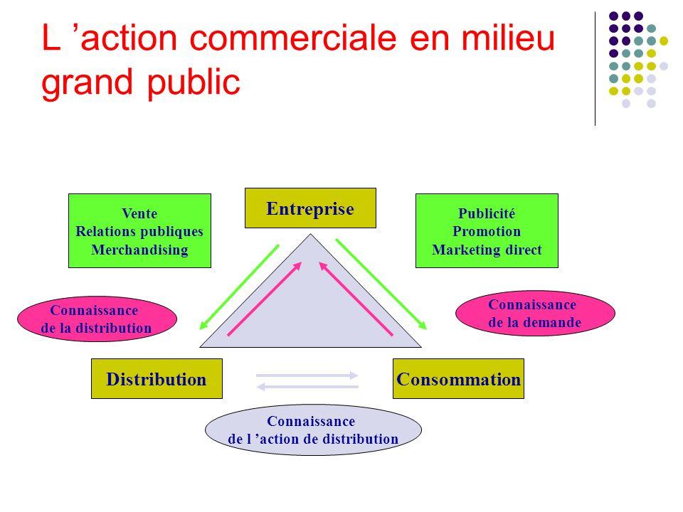 L action commerciale en milieu grand public Entreprise ConsommationDistribution Vente Relations publiques Merchandising Connaissance de la distributio