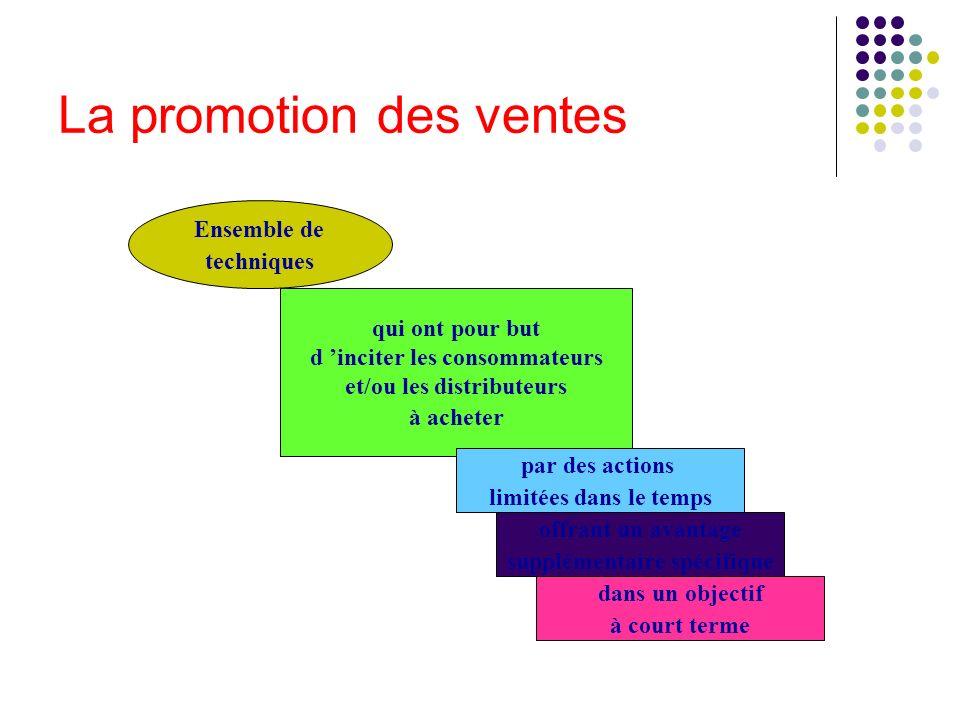 La promotion des ventes Ensemble de techniques qui ont pour but d inciter les consommateurs et/ou les distributeurs à acheter par des actions limitées