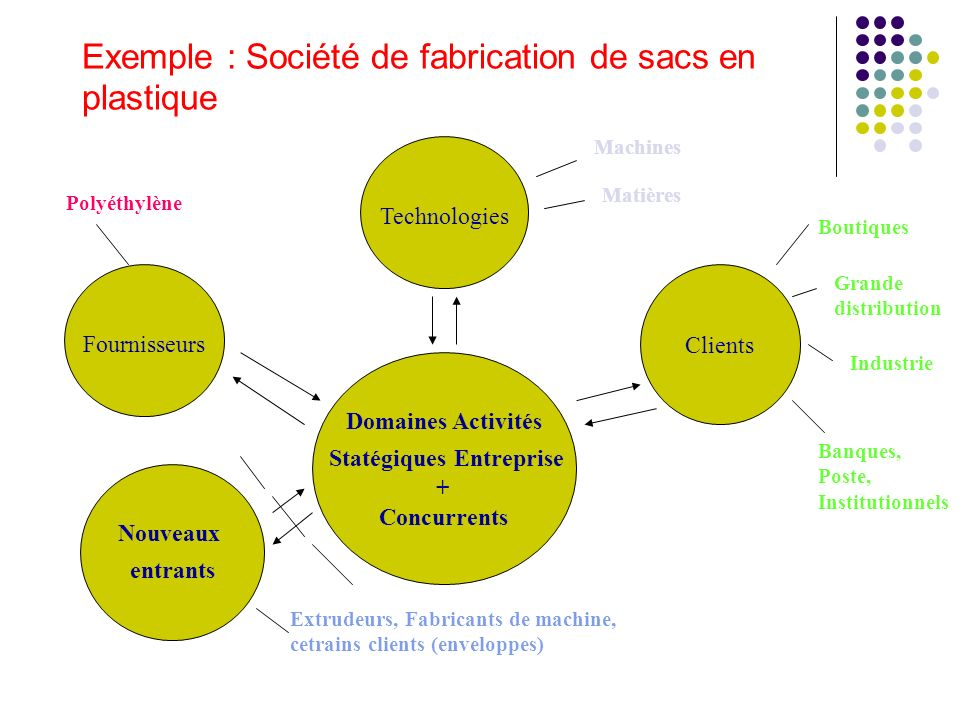 Exemple : Société de fabrication de sacs en plastique Domaines Activités Statégiques Entreprise + Concurrents Clients Fournisseurs Technologies Nouvea