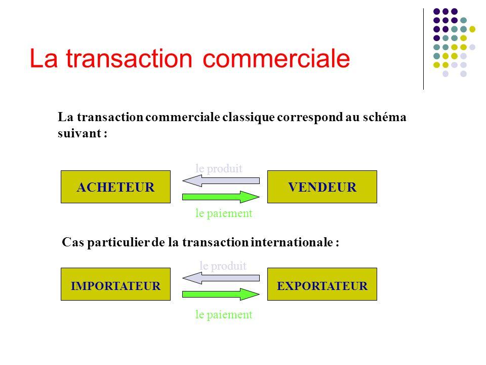 La transaction commerciale La transaction commerciale classique correspond au schéma suivant : ACHETEURVENDEUR le produit le paiement Cas particulier