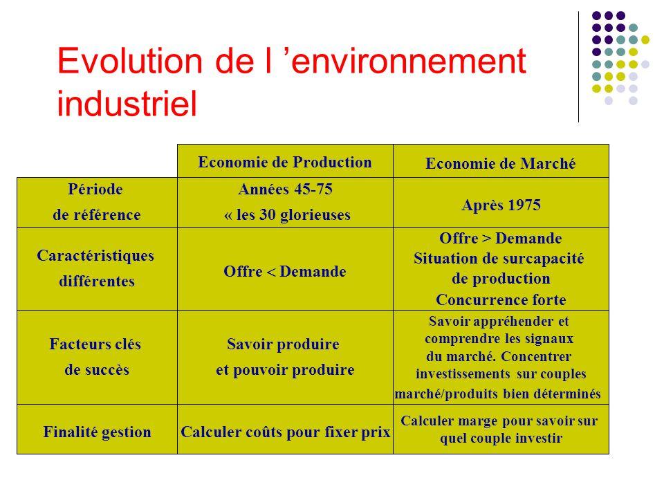Evolution de l environnement industriel Economie de Marché Economie de Production Années 45-75 « les 30 glorieuses Après 1975 Offre Demande Offre > De