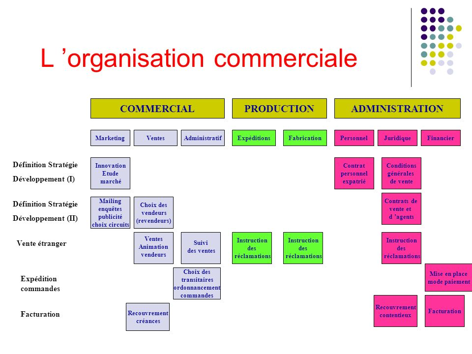 L organisation commerciale COMMERCIALPRODUCTIONADMINISTRATION MarketingVentesAdministratifExpéditionsFabricationPersonnelJuridiqueFinancier Définition