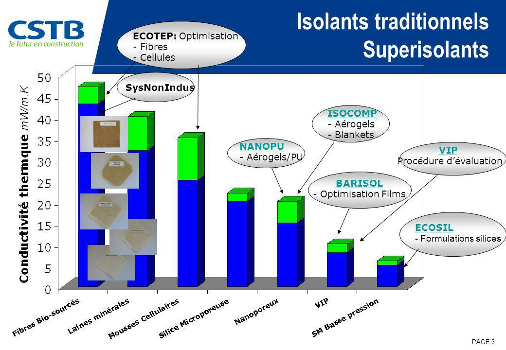 PAGE 3 Isolants traditionnels Superisolants ECOTEP: Optimisation - Fibres Fibres - Cellules Cellules NANOPU - Aérogels/PU BARISOL - Optimisation Films