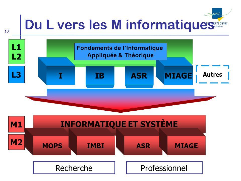 12 Du L vers les M informatiques L3 I IBASR MIAGE M1 M2 INFORMATIQUE ET SYSTÈME MOPSIMBIASRMIAGE Autres L1 L2 Fondements de lInformatique Appliquée &