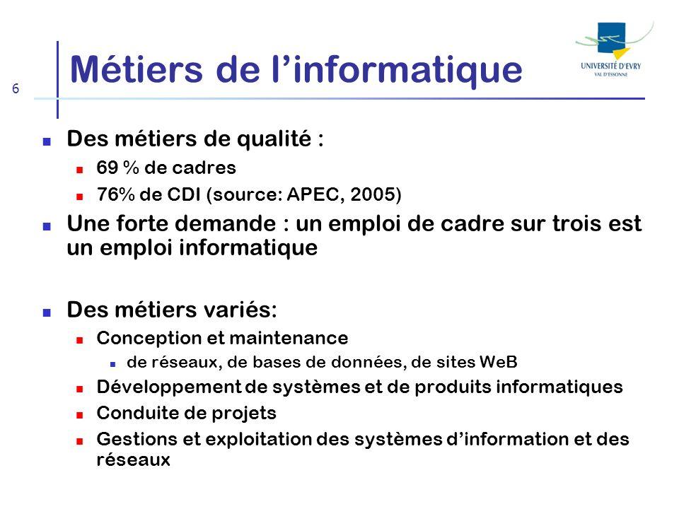 6 Métiers de linformatique Des métiers de qualité : 69 % de cadres 76% de CDI (source: APEC, 2005) Une forte demande : un emploi de cadre sur trois es