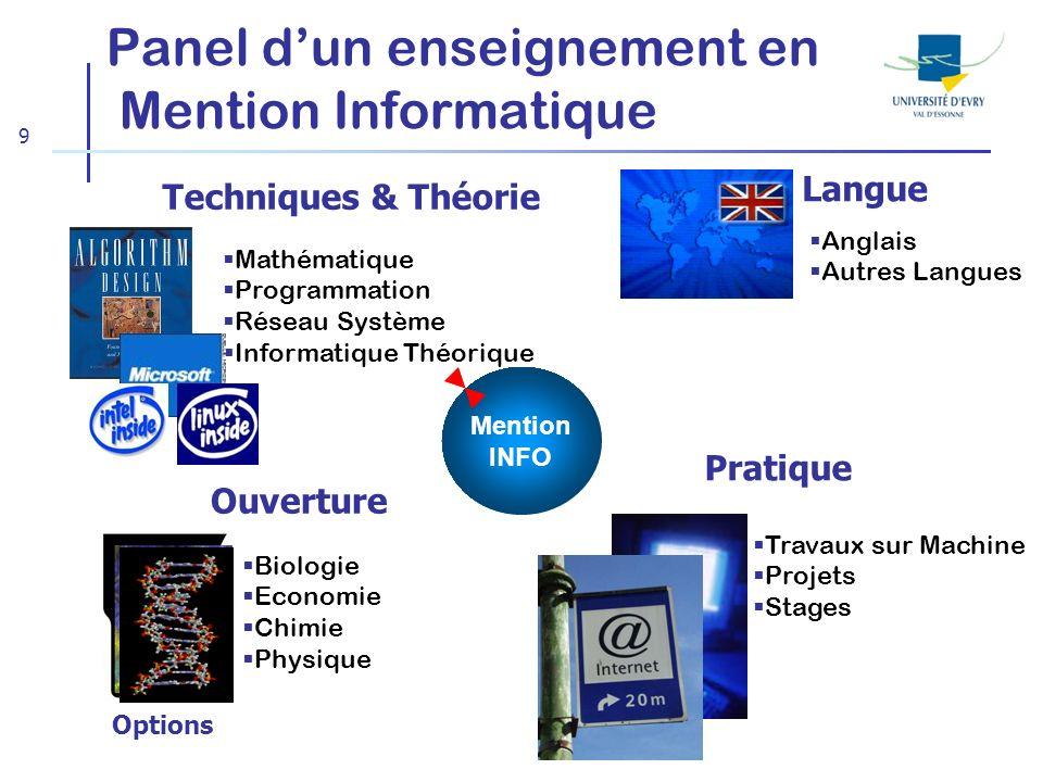 9 Panel dun enseignement en Mention Informatique Techniques & Théorie Pratique Ouverture Mathématique Programmation Réseau Système Informatique Théori
