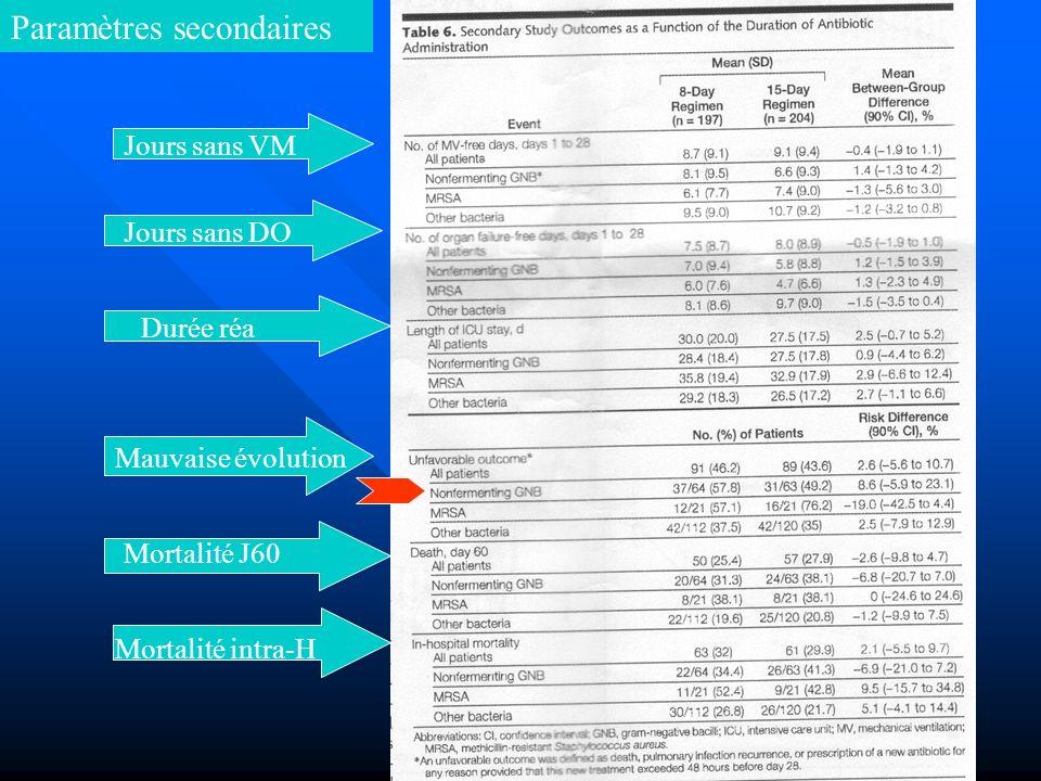 Paramètres secondaires Jours sans VM Jours sans DO Durée réa Mauvaise évolution Mortalité J60 Mortalité intra-H
