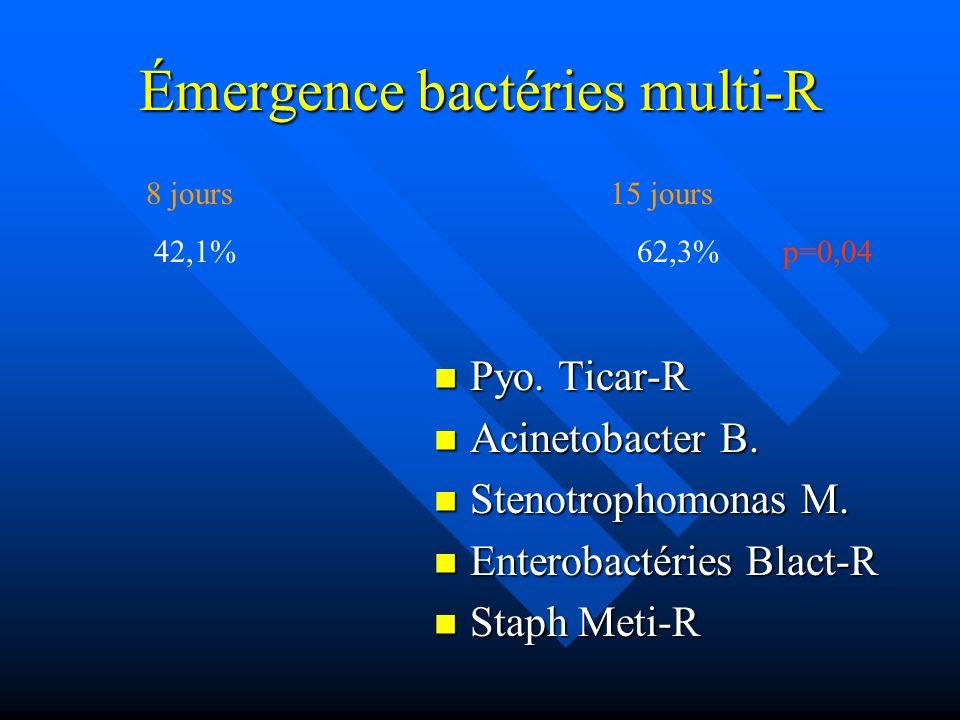 Émergence bactéries multi-R Pyo. Ticar-R Pyo. Ticar-R Acinetobacter B. Acinetobacter B. Stenotrophomonas M. Stenotrophomonas M. Enterobactéries Blact-