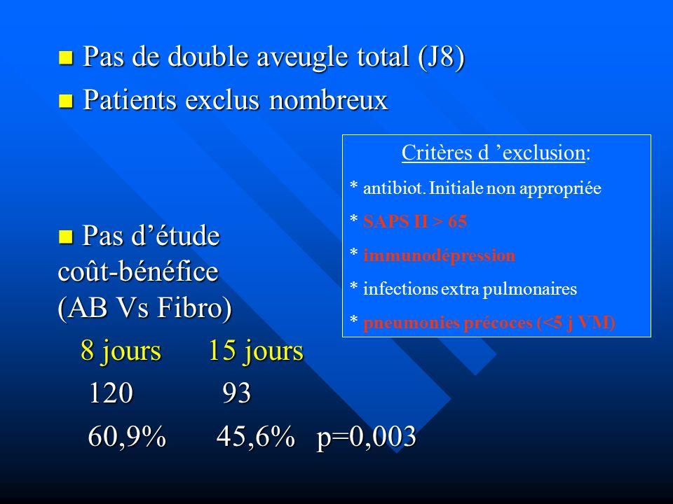 Pas de double aveugle total (J8) Pas de double aveugle total (J8) Patients exclus nombreux Patients exclus nombreux Critères d exclusion: * antibiot.