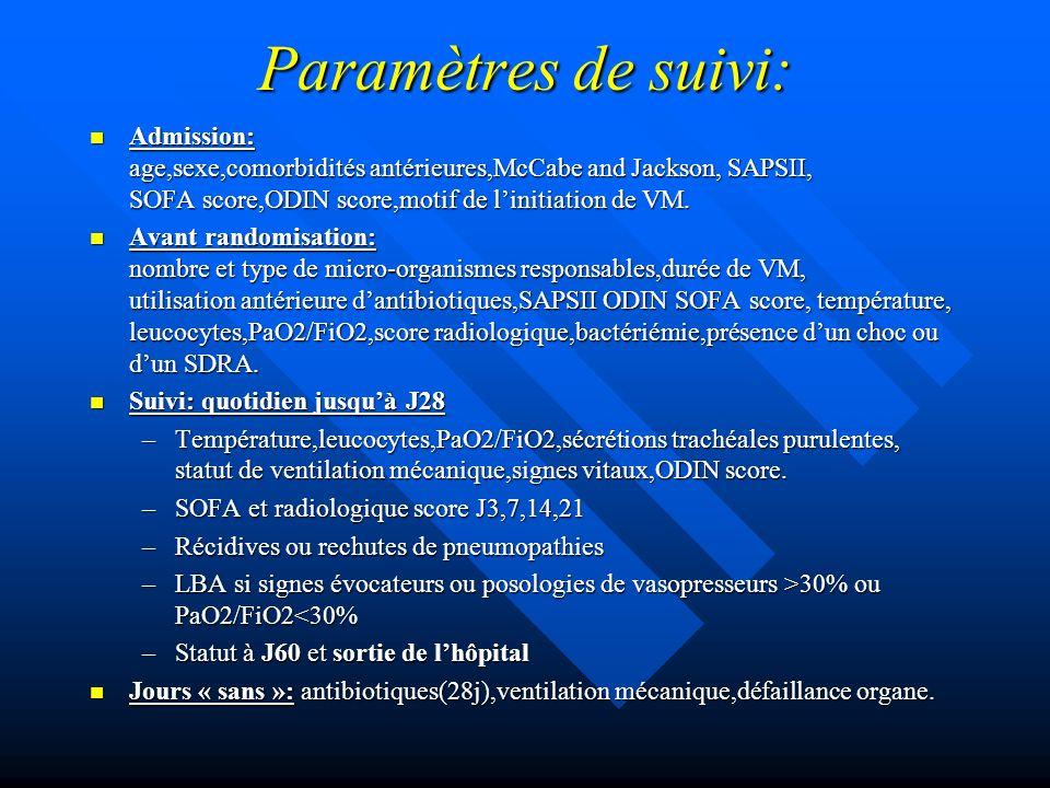 Paramètres étudiés: Principaux: Principaux: –Mortalité globale –Récidive des VAP documentées –Jours « sans-antibiotiques » (/28 LBA) Secondaires: Secondaires: –Jours « sans VM » –Jours « sans défaillance viscérale » –6 paramètres: »Scores SOFA et ODIN de J1 à J28 »Signes : leuco,fièvre,radio,PaFiO2 »Durée hospitalisation en réa »Évolution défavorable :décès,récidive, début nouvel antibiotique »Mortalité: J60 et intra-hospitalière »Émergence de bactéries multi-résistantes