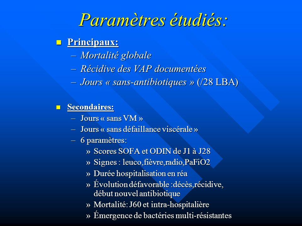 Paramètres étudiés: Principaux: Principaux: –Mortalité globale –Récidive des VAP documentées –Jours « sans-antibiotiques » (/28 LBA) Secondaires: Seco