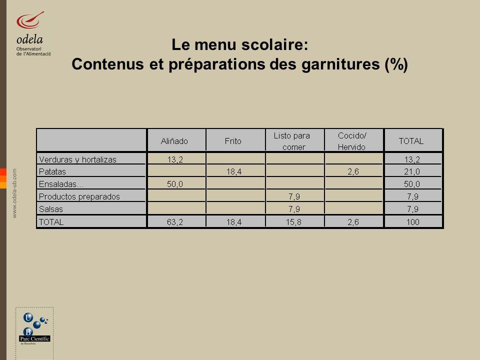 Le menu scolaire: Contenus et préparations des garnitures (%)
