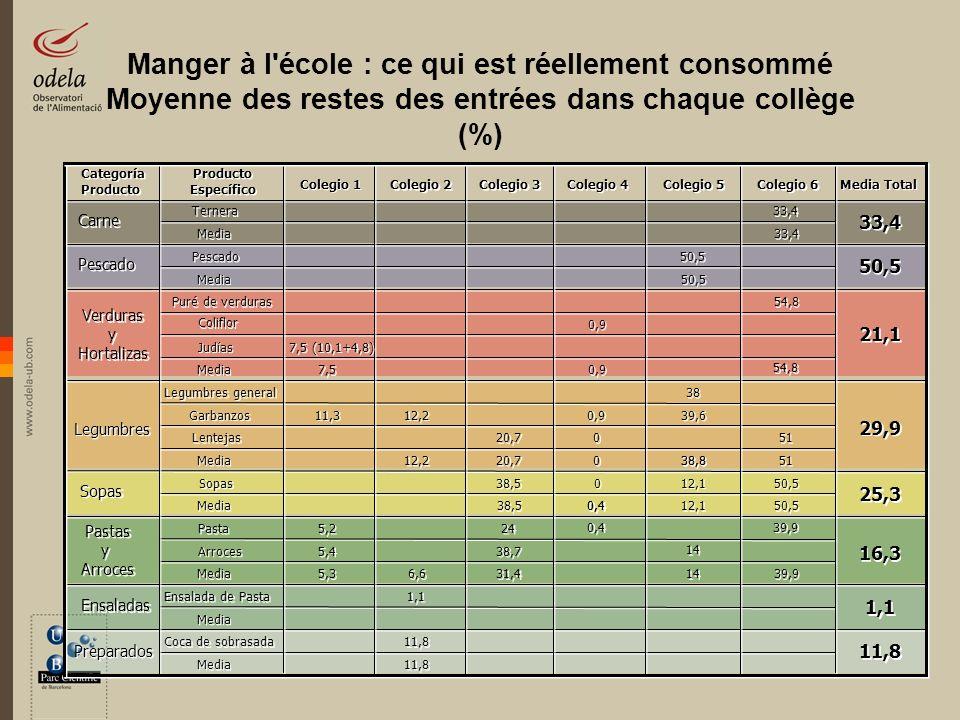 Manger à l'école : ce qui est réellement consommé Moyenne des restes des entrées dans chaque collège (%) Categoría Producto Categoría Producto Específ