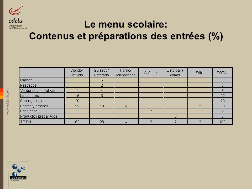 Le menu scolaire: Contenus et préparations des secondes plats (%)